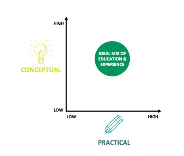 Conceptual vs practical graph