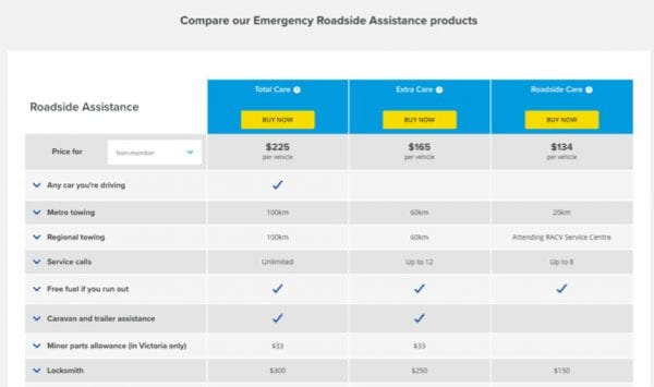 Screenshot of RACV website displaying details of roadside assist products allowing side-by-side comparison