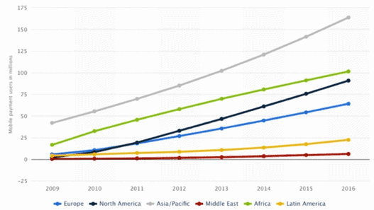 Graph showing Asia leading mobile payment transactions
