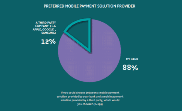Preferred mobile payment solution provider