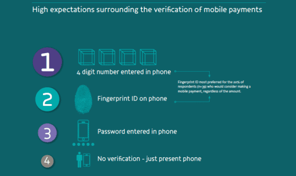 High expectations surrounding the verification of mobile payments