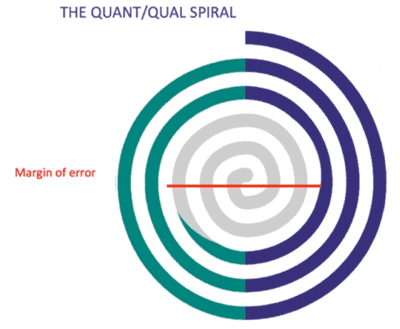 Quant spiral