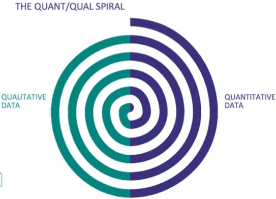 Quant/Qual Spiral