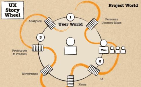 UX Story Wheel