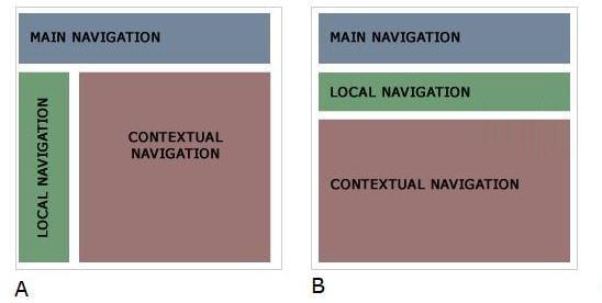 navigation wireframes