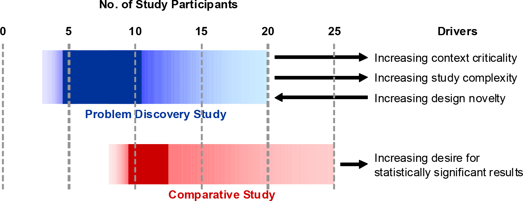 Graph displaying suggested number of participants for comparative and issue discovery usability tests