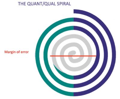Quant spiral
