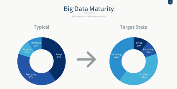 Data maturity table typical and target state